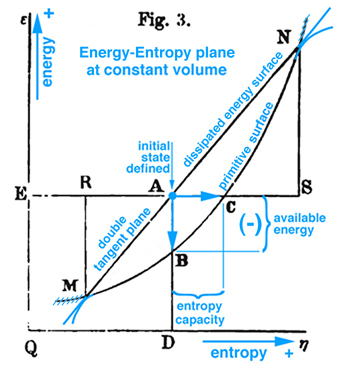 Triple Point Thermodynamic Processes Associated With Gibbs Free Energy